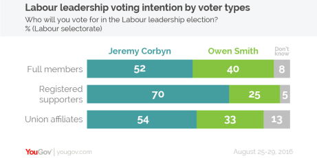 YG_Labour leadership breakdown-01